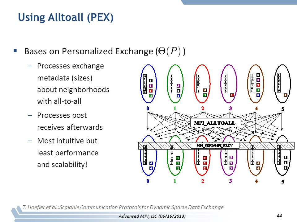 Using Alltoall (PEX)  Bases on Personalized Exchange ( ) –Processes exchange metadata (sizes) about neighborhoods with all-to-all –Processes post rec