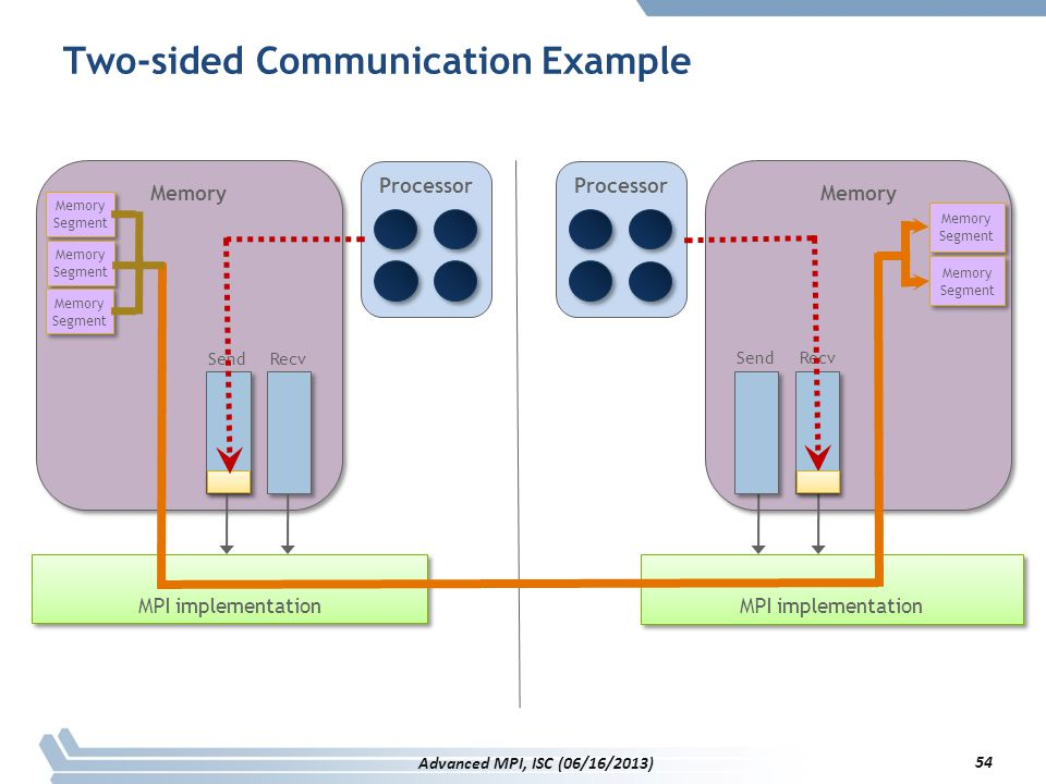 Two-sided Communication Example MPI implementation Memory MPI implementation SendRecv Memory Segment Memory Segment Processor SendRecv Memory Segment