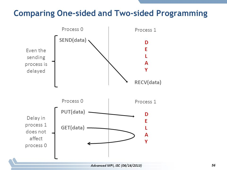 Comparing One-sided and Two-sided Programming Process 0 Process 1 SEND(data) RECV(data) DELAYDELAY Even the sending process is delayed Process 0 Proce