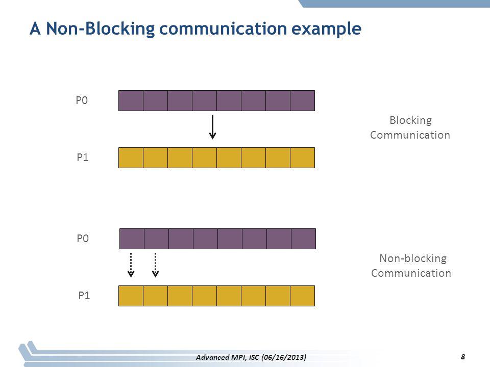 A Non-Blocking communication example int main(int argc, char ** argv) { [...snip...] if (rank == 0) { for (i=0; i< 100; i++) { /* Compute each data element and send it out */ data[i] = compute(i); MPI_Isend(&data[i], 1, MPI_INT, 1, 0, MPI_COMM_WORLD, &request[i]); } MPI_Waitall(100, request, MPI_STATUSES_IGNORE) } else { for (i = 0; i < 100; i++) MPI_Recv(&data[i], 1, MPI_INT, 0, 0, MPI_COMM_WORLD, MPI_STATUS_IGNORE); } [...snip...] } 9 Advanced MPI, ISC (06/16/2013)