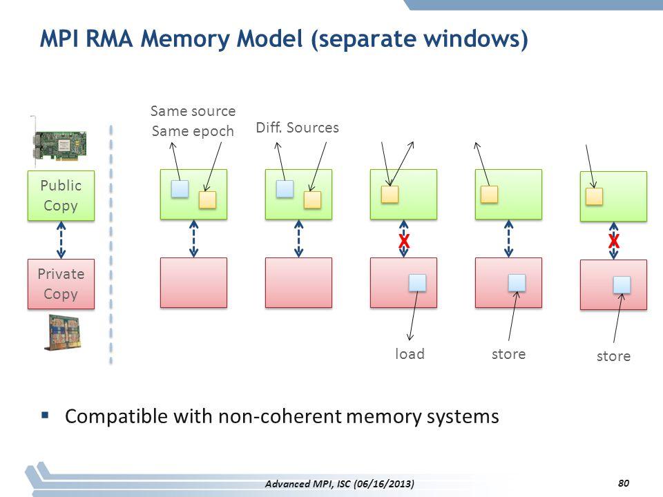 MPI RMA Memory Model (separate windows)  Compatible with non-coherent memory systems Public Copy Public Copy Private Copy Private Copy Same source Sa