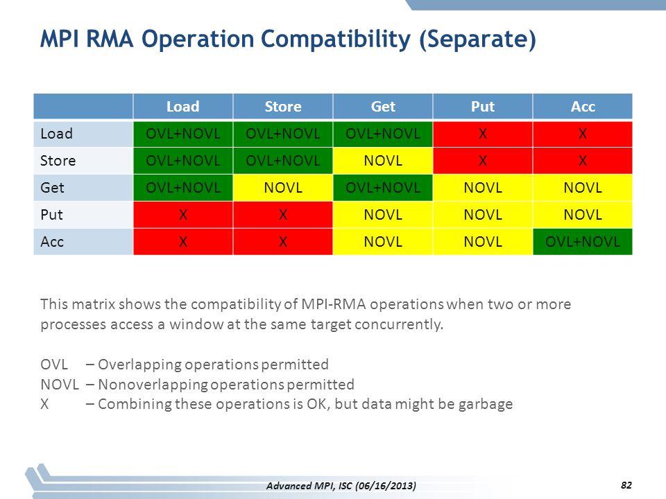 MPI RMA Operation Compatibility (Separate) LoadStoreGetPutAcc LoadOVL+NOVL XX StoreOVL+NOVL NOVLXX GetOVL+NOVLNOVLOVL+NOVLNOVL PutXXNOVL AccXXNOVL OVL