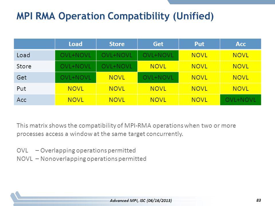 MPI RMA Operation Compatibility (Unified) LoadStoreGetPutAcc LoadOVL+NOVL NOVL StoreOVL+NOVL NOVL GetOVL+NOVLNOVLOVL+NOVLNOVL PutNOVL AccNOVL OVL+NOVL