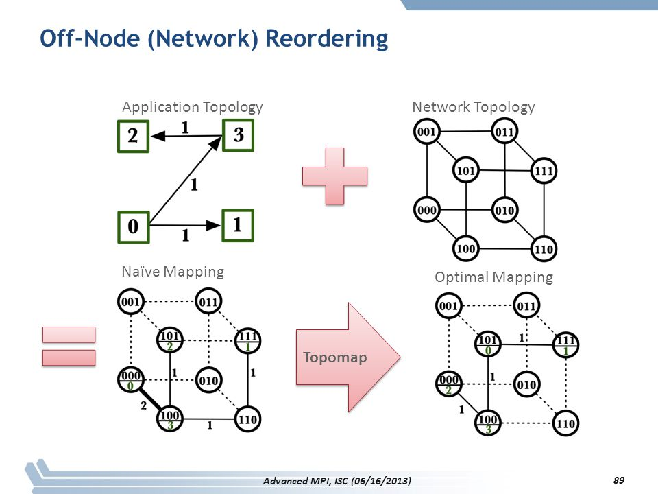 Off-Node (Network) Reordering Application TopologyNetwork Topology Naïve Mapping Optimal Mapping Topomap 89 Advanced MPI, ISC (06/16/2013)