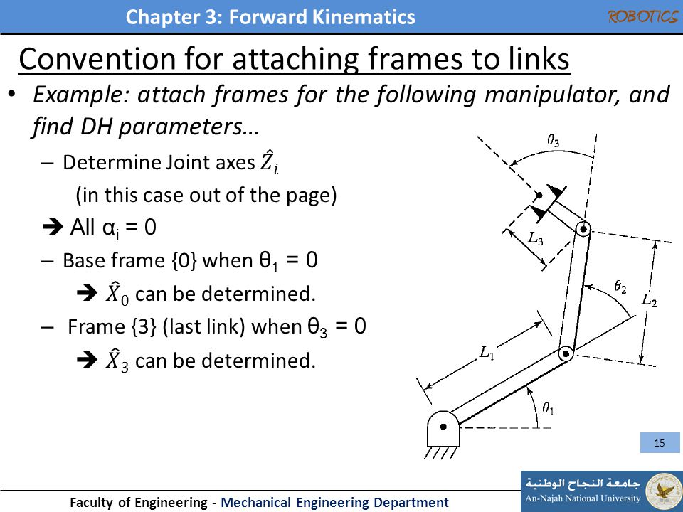 Chapter 3: Forward Kinematics Faculty of Engineering - Mechanical Engineering Department ROBOTICS Convention for attaching frames to links 15