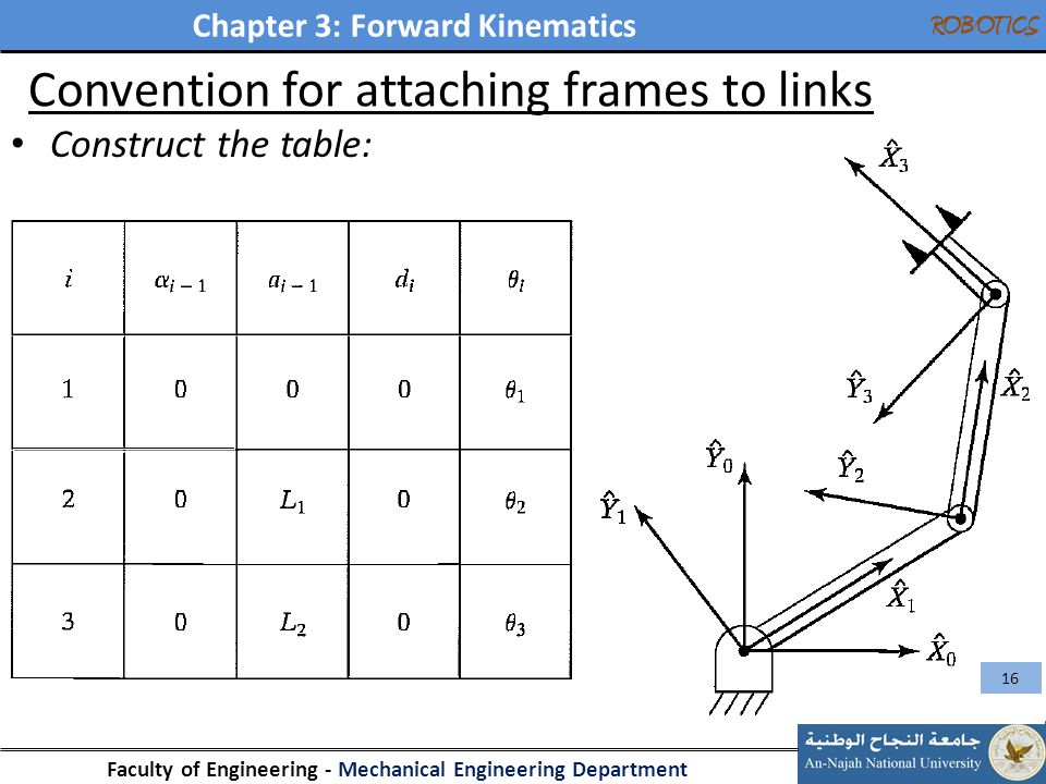 Chapter 3: Forward Kinematics Faculty of Engineering - Mechanical Engineering Department ROBOTICS Convention for attaching frames to links Construct t