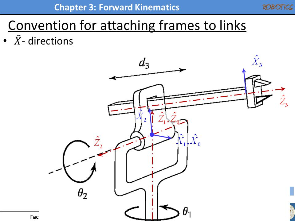 Chapter 3: Forward Kinematics Faculty of Engineering - Mechanical Engineering Department ROBOTICS Convention for attaching frames to links 19