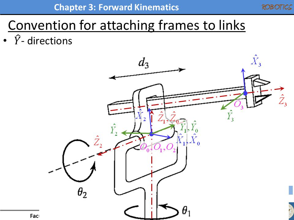 Chapter 3: Forward Kinematics Faculty of Engineering - Mechanical Engineering Department ROBOTICS Convention for attaching frames to links 21