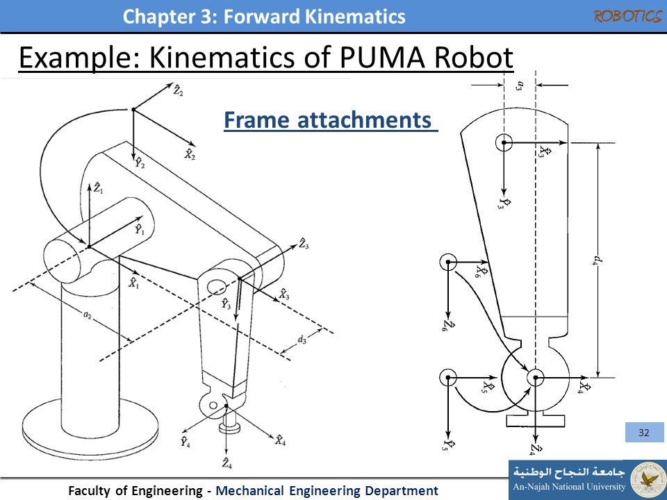 Chapter 3: Forward Kinematics Faculty of Engineering - Mechanical Engineering Department ROBOTICS 32 Example: Kinematics of PUMA Robot Frame attachmen