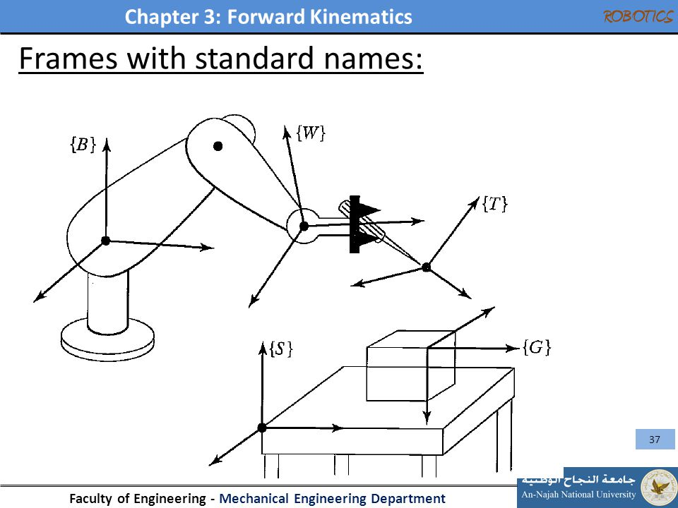 Chapter 3: Forward Kinematics Faculty of Engineering - Mechanical Engineering Department ROBOTICS 37 Frames with standard names: