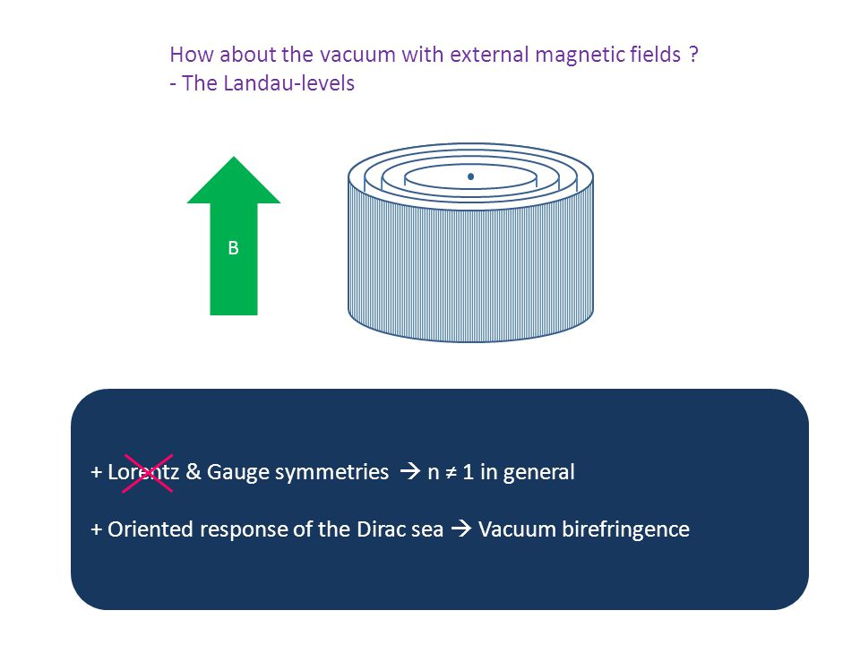 + Lorentz & Gauge symmetries  n ≠ 1 in general + Oriented response of the Dirac sea  Vacuum birefringence How about the vacuum with external magnetic fields .
