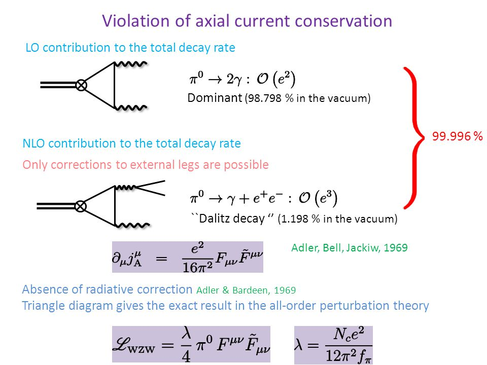 Violation of axial current conservation Absence of radiative correction Adler & Bardeen, 1969 Triangle diagram gives the exact result in the all-order perturbation theory Adler, Bell, Jackiw, 1969 Dominant (98.798 % in the vacuum) 99.996 % ``Dalitz decay '' (1.198 % in the vacuum) NLO contribution to the total decay rate Only corrections to external legs are possible LO contribution to the total decay rate