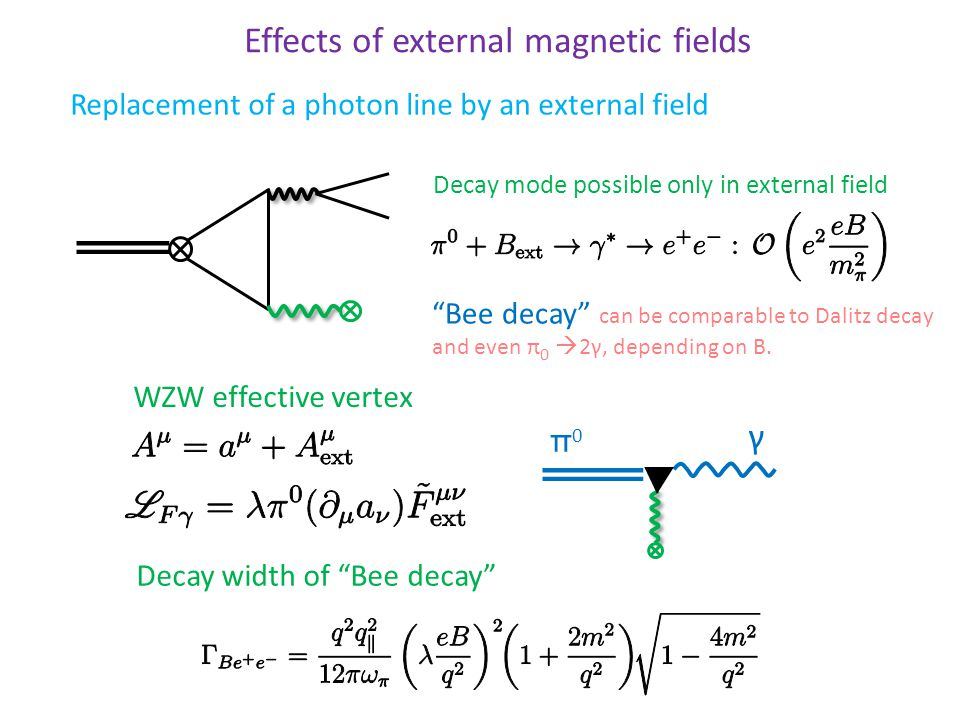 Effects of external magnetic fields Decay mode possible only in external field Bee decay can be comparable to Dalitz decay and even π 0  2γ, depending on B.
