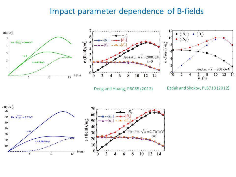 Deng and Huang, PRC85 (2012) Bzdak and Skokov, PLB710 (2012) Impact parameter dependence of B-fields