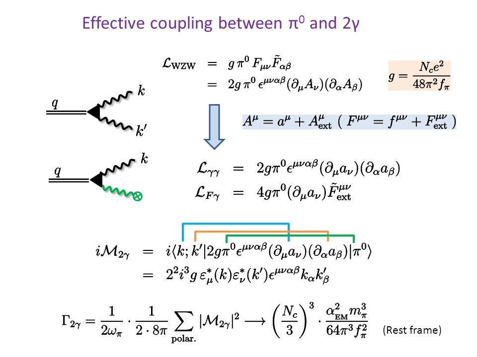 Effective coupling between π 0 and 2γ (Rest frame)