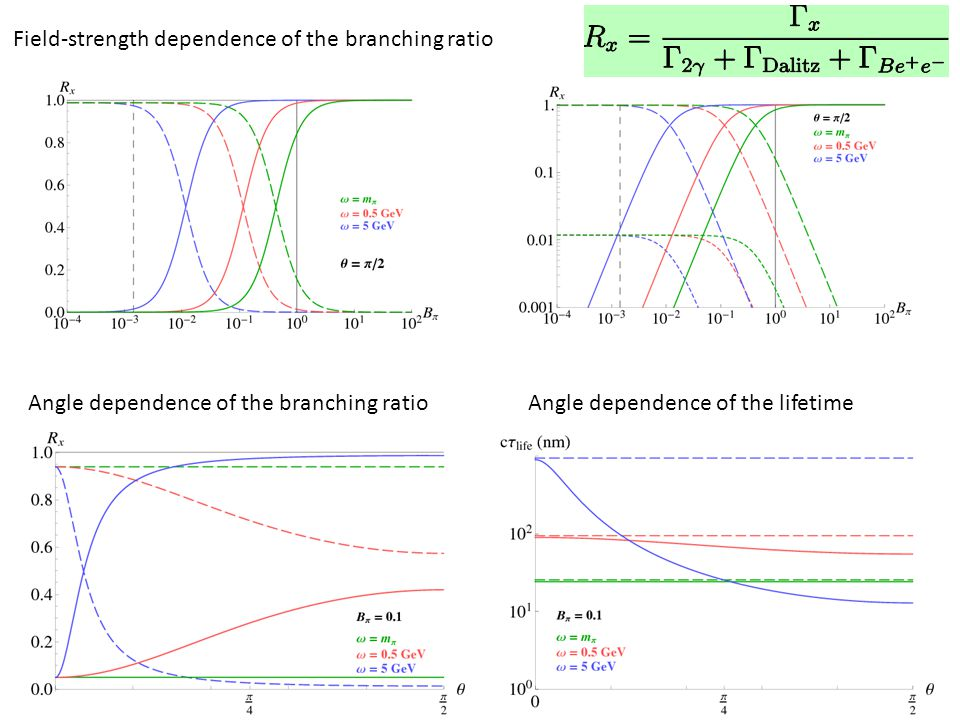 Field-strength dependence of the branching ratio Angle dependence of the branching ratioAngle dependence of the lifetime