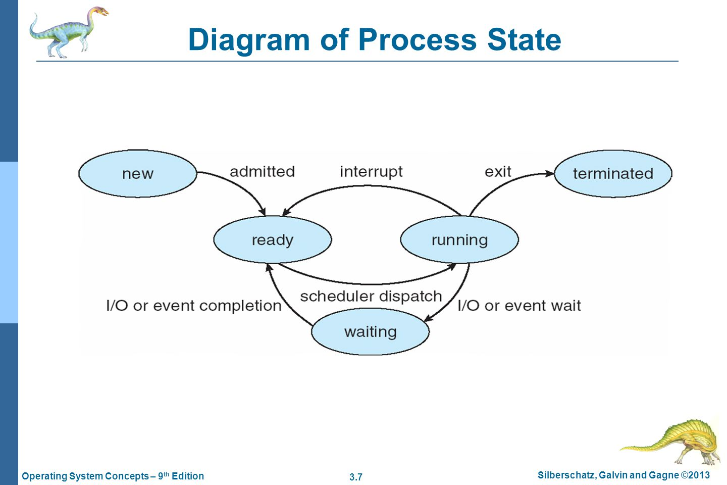 3.7 Silberschatz, Galvin and Gagne ©2013 Operating System Concepts – 9 th Edition Diagram of Process State
