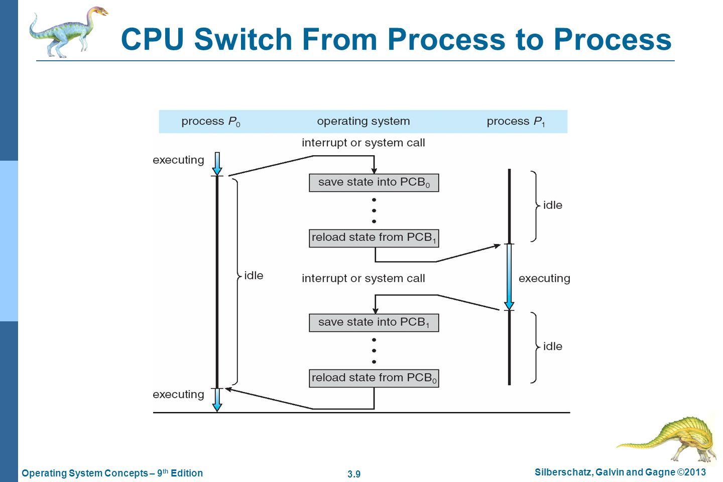 3.9 Silberschatz, Galvin and Gagne ©2013 Operating System Concepts – 9 th Edition CPU Switch From Process to Process