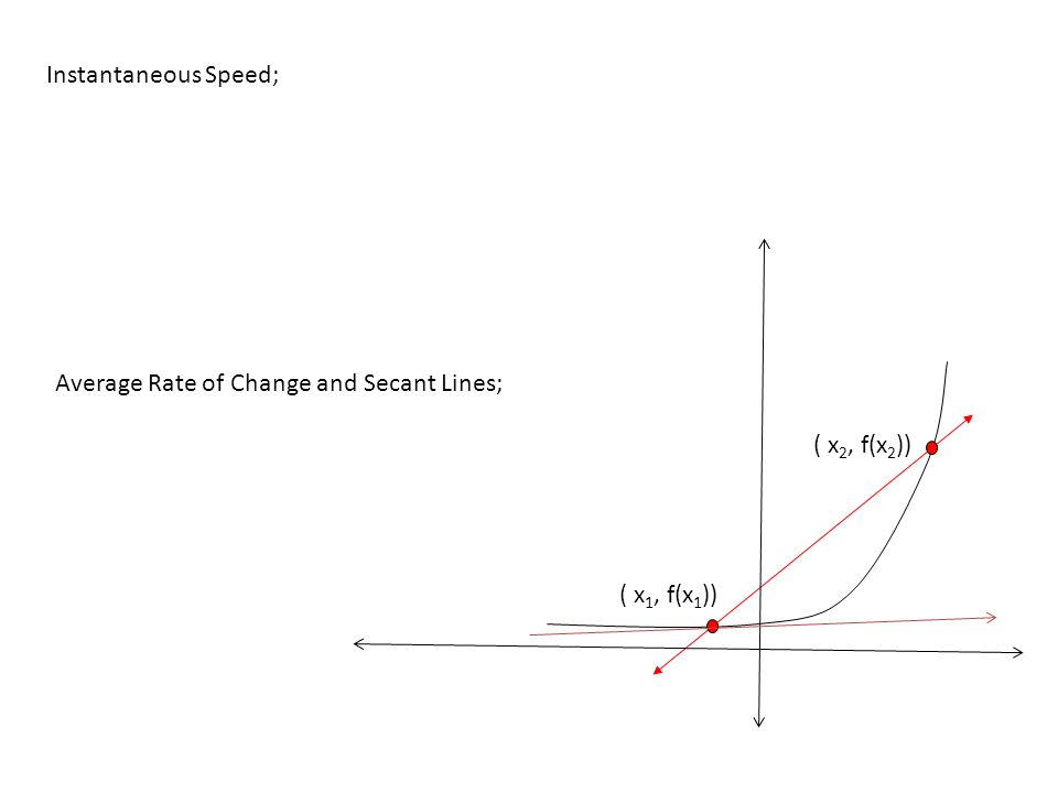 "Instantaneous Speed; The speed at any given ""instant"". Slope at a point How would we get speed at a point? (ponder) Average Rate of Change and Secant"
