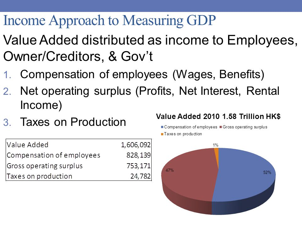Income Approach to Measuring GDP Value Added distributed as income to Employees, Owner/Creditors, & Gov't 1.