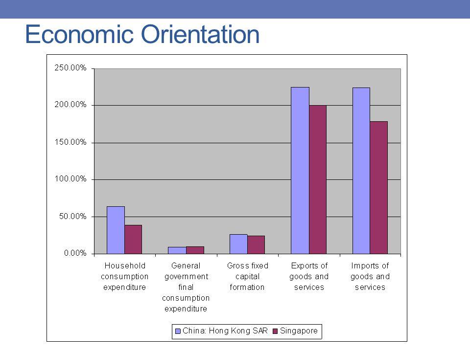 Economic Orientation