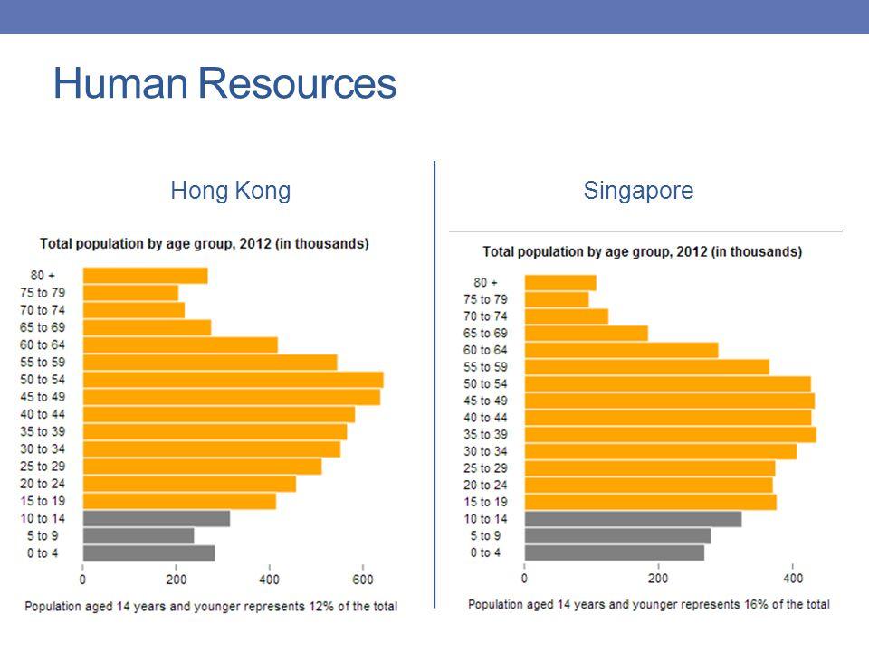 Human Resources Hong KongSingapore