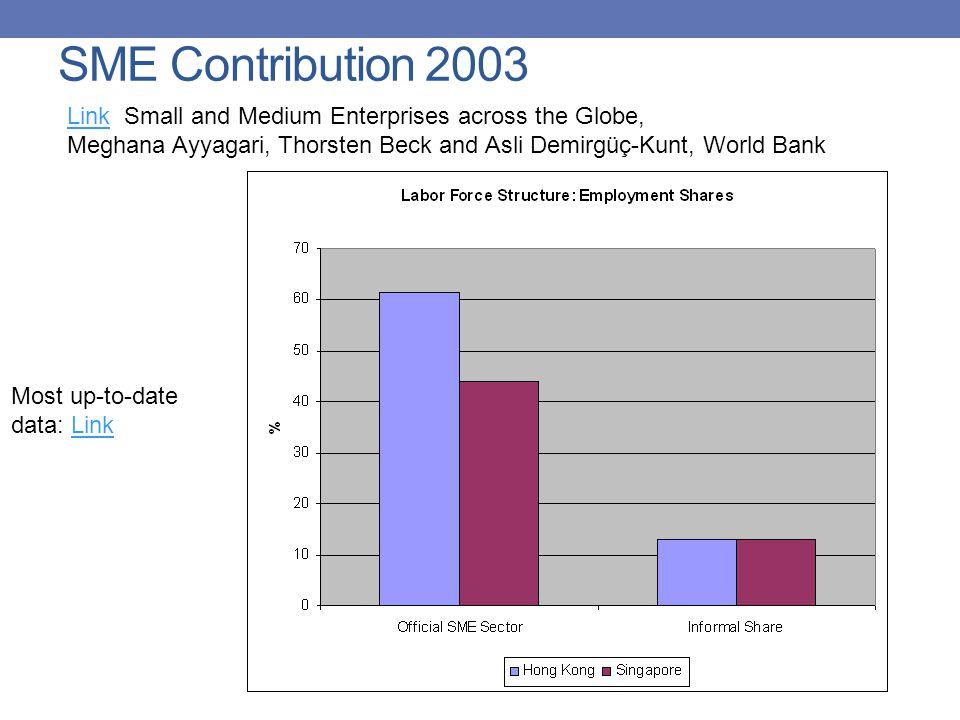 SME Contribution 2003 LinkLink Small and Medium Enterprises across the Globe, Meghana Ayyagari, Thorsten Beck and Asli Demirgüç-Kunt, World Bank Most up-to-date data: LinkLink