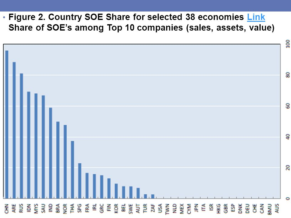 Figure 2. Country SOE Share for selected 38 economies Link Share of SOE's among Top 10 companies (sales, assets, value)Link