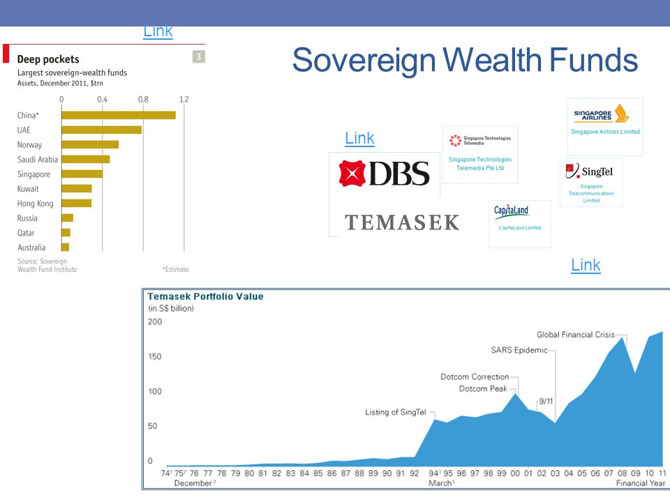 Sovereign Wealth Funds Link