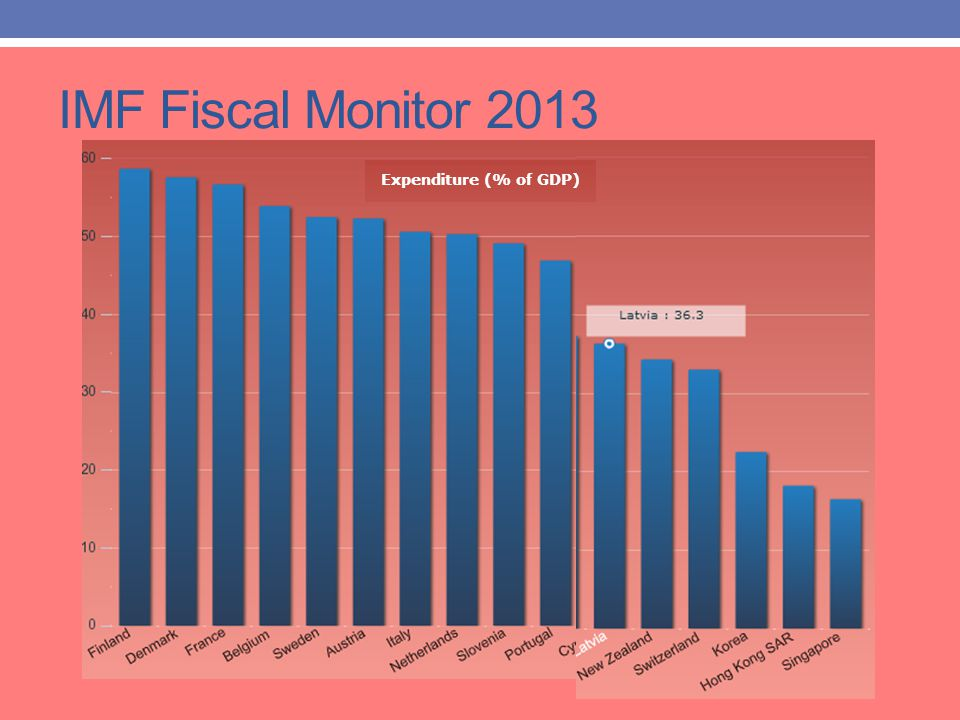 IMF Fiscal Monitor 2013