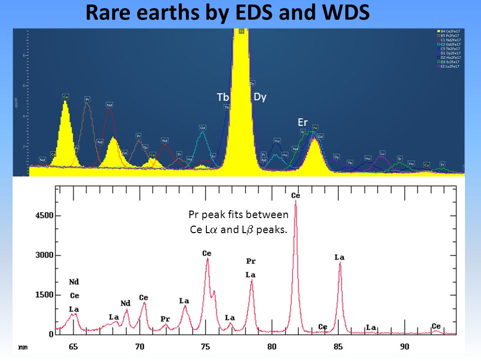 Rare earths by EDS and WDS Pr peak fits between Ce L  and L  peaks. Er Dy Tb
