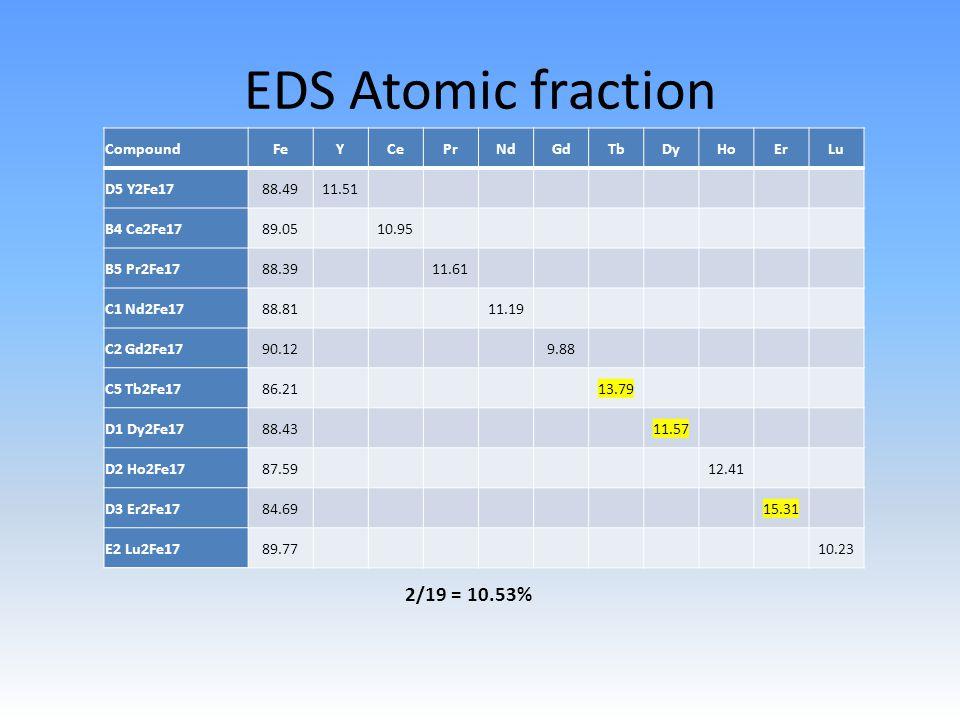 EDS Atomic fraction CompoundFeYCePrNdGdTbDyHoErLu D5 Y2Fe1788.4911.51 B4 Ce2Fe1789.0510.95 B5 Pr2Fe1788.3911.61 C1 Nd2Fe1788.8111.19 C2 Gd2Fe1790.129.88 C5 Tb2Fe1786.2113.79 D1 Dy2Fe1788.4311.57 D2 Ho2Fe1787.5912.41 D3 Er2Fe1784.6915.31 E2 Lu2Fe1789.7710.23 2/19 = 10.53%