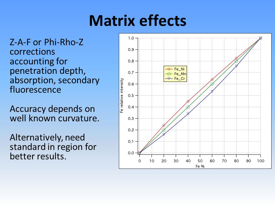 Matrix effects Z-A-F or Phi-Rho-Z corrections accounting for penetration depth, absorption, secondary fluorescence Accuracy depends on well known curvature.