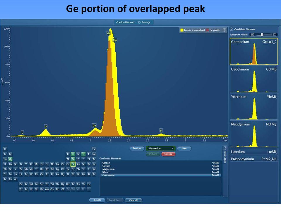 Ge portion of overlapped peak