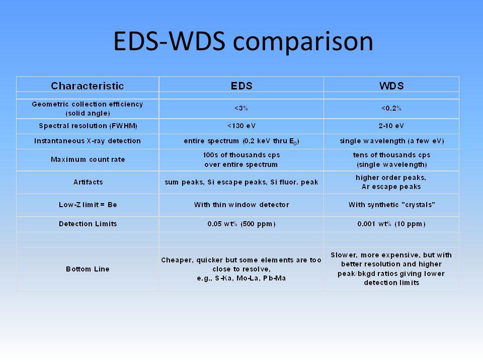 EDS-WDS comparison