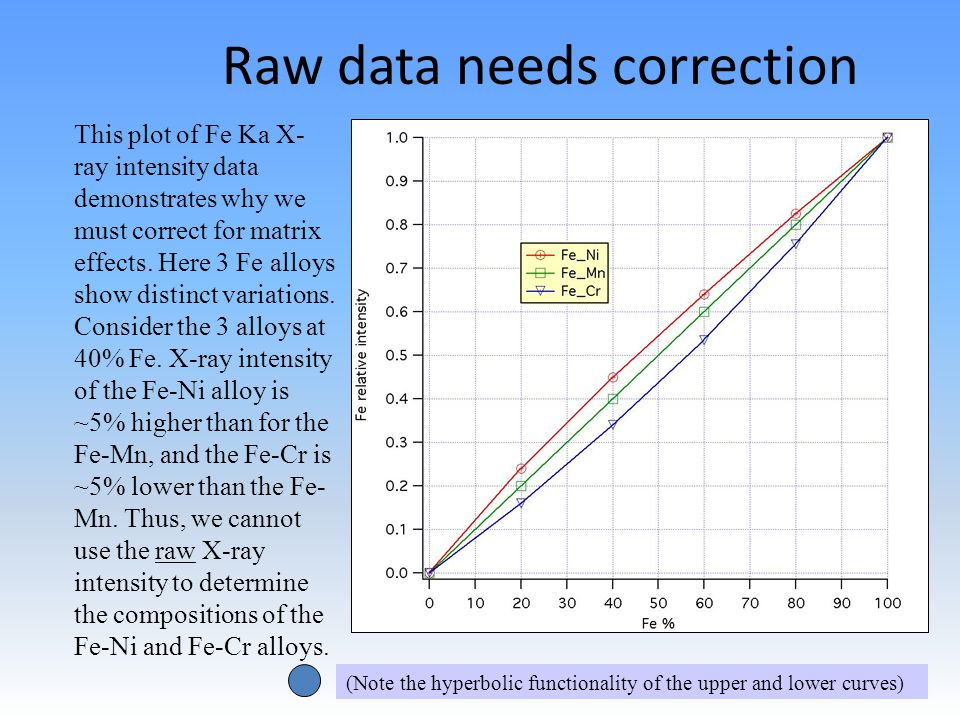 Raw data needs correction This plot of Fe Ka X- ray intensity data demonstrates why we must correct for matrix effects.