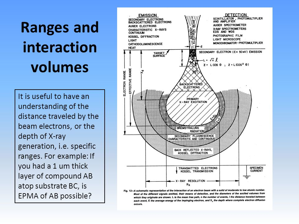 Ranges and interaction volumes It is useful to have an understanding of the distance traveled by the beam electrons, or the depth of X-ray generation, i.e.