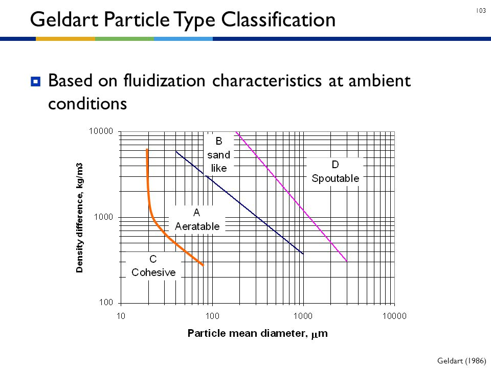 103  Based on fluidization characteristics at ambient conditions Geldart Particle Type Classification Geldart (1986)