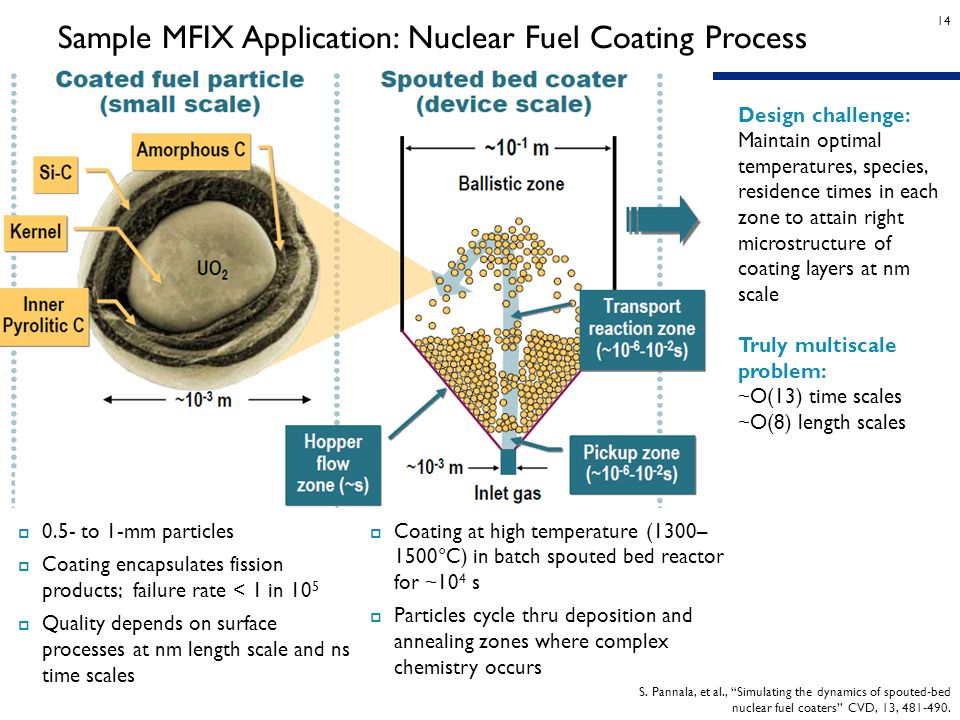 """14 Sample MFIX Application: Nuclear Fuel Coating Process S. Pannala, et al., """"Simulating the dynamics of spouted-bed nuclear fuel coaters"""" CVD, 13, 48"""