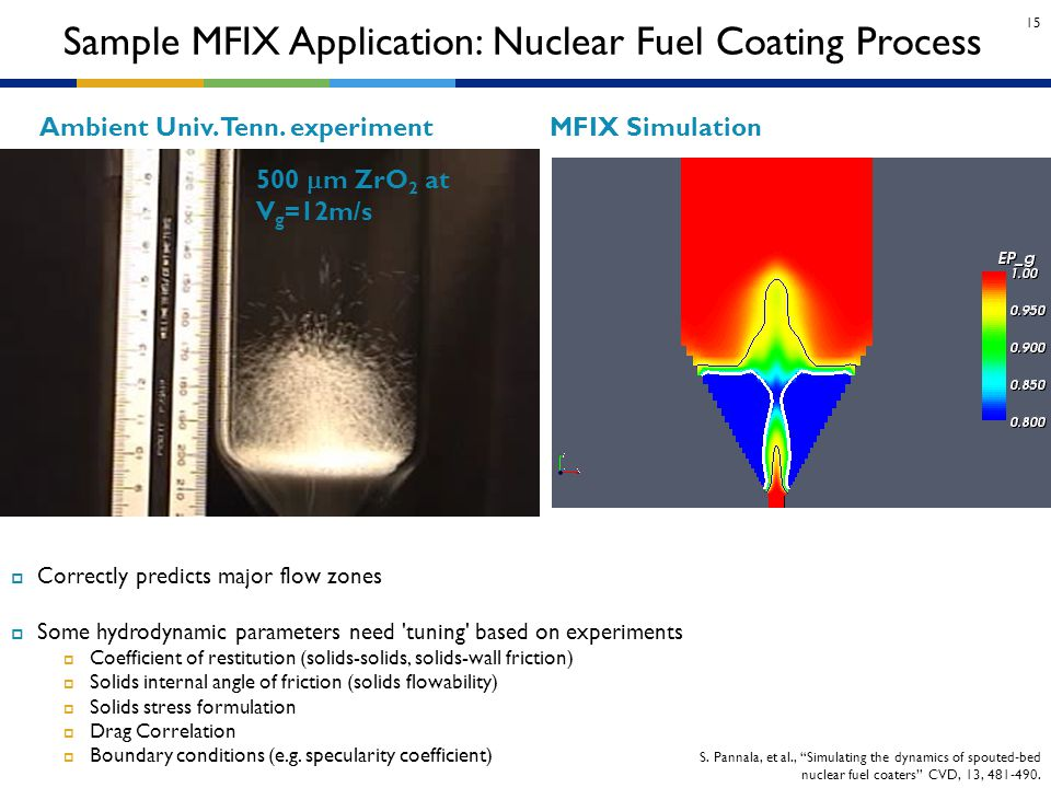 15 Sample MFIX Application: Nuclear Fuel Coating Process Ambient Univ. Tenn. experiment  Correctly predicts major flow zones  Some hydrodynamic para