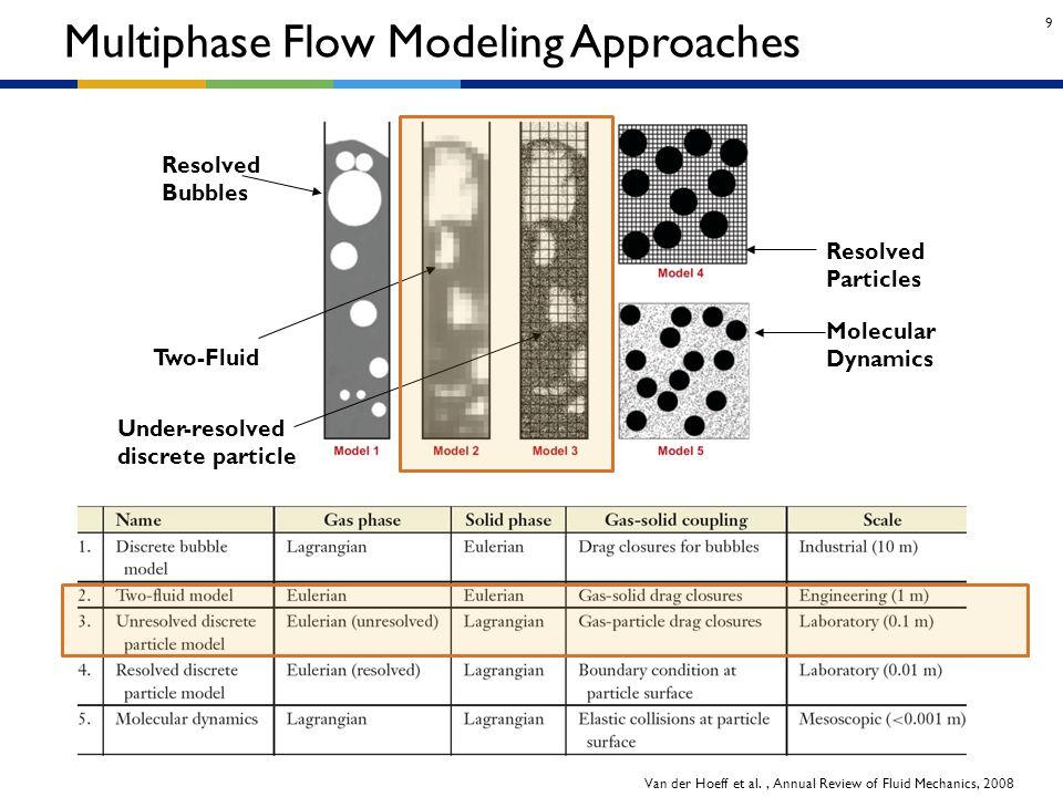 9 Multiphase Flow Modeling Approaches Van der Hoeff et al., Annual Review of Fluid Mechanics, 2008 Resolved Bubbles Two-Fluid Under-resolved discrete