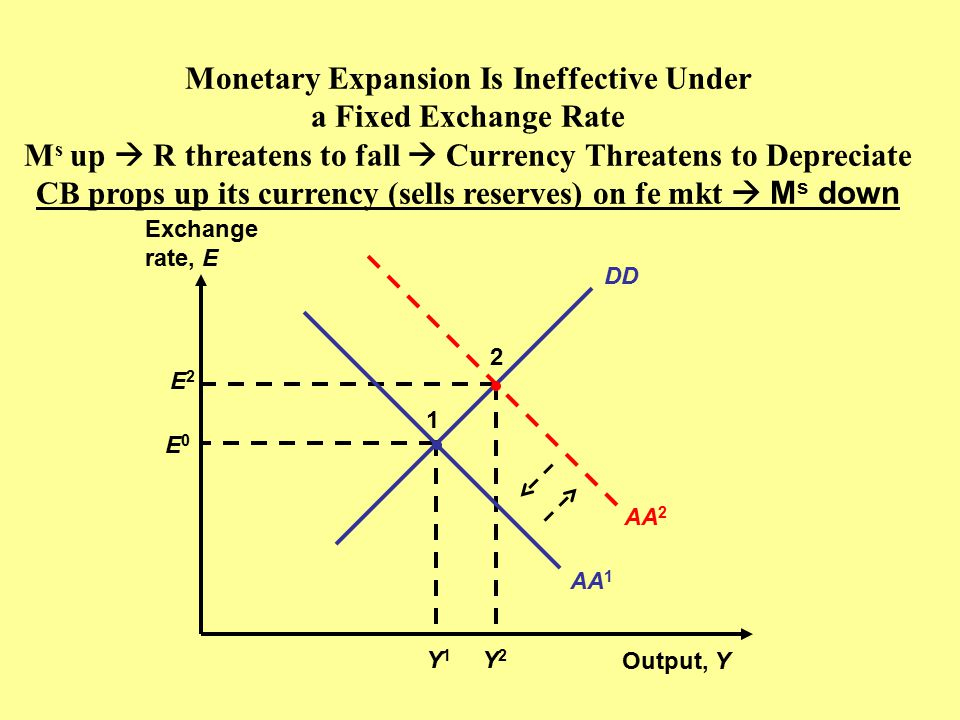 DD Monetary Expansion Is Ineffective Under a Fixed Exchange Rate M s up  R threatens to fall  Currency Threatens to Depreciate CB props up its currency (sells reserves) on fe mkt  M s down Output, Y Exchange rate, E E2E2 Y2Y2 2 E0E0 Y1Y1 1 AA 2 AA 1