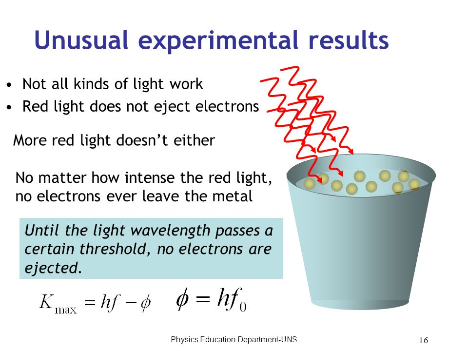 16 Unusual experimental results Not all kinds of light work Red light does not eject electrons More red light doesn't either No matter how intense the red light, no electrons ever leave the metal Until the light wavelength passes a certain threshold, no electrons are ejected.