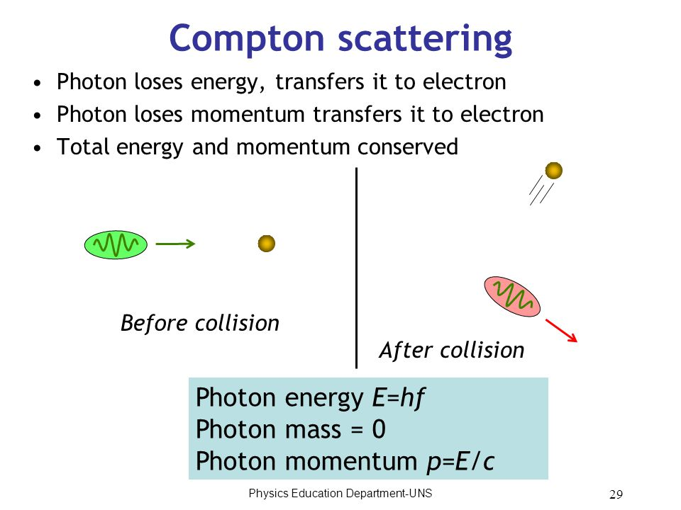 29 Compton scattering Photon loses energy, transfers it to electron Photon loses momentum transfers it to electron Total energy and momentum conserved Before collision After collision Photon energy E=hf Photon mass = 0 Photon momentum p=E/c Physics Education Department-UNS