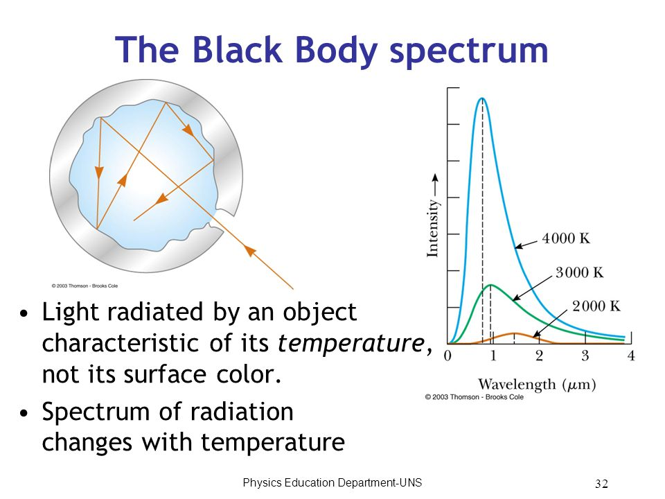 32 The Black Body spectrum Light radiated by an object characteristic of its temperature, not its surface color. Spectrum of radiation changes with te