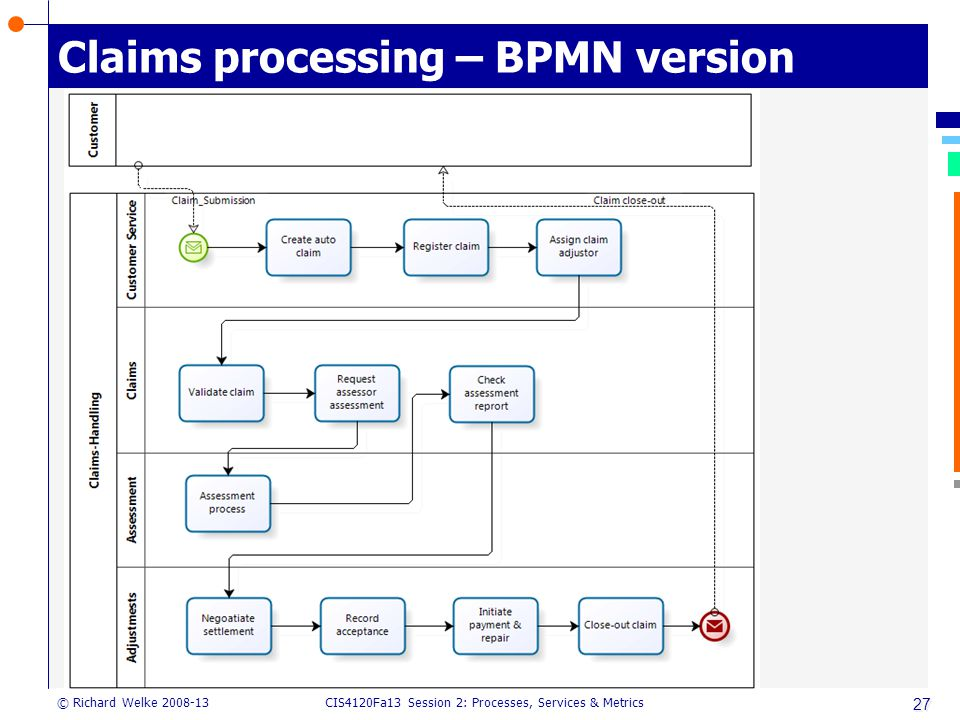 CIS4120Fa13 Session 2: Processes, Services & Metrics © Richard Welke 2008-13 Claims processing – BPMN version 27