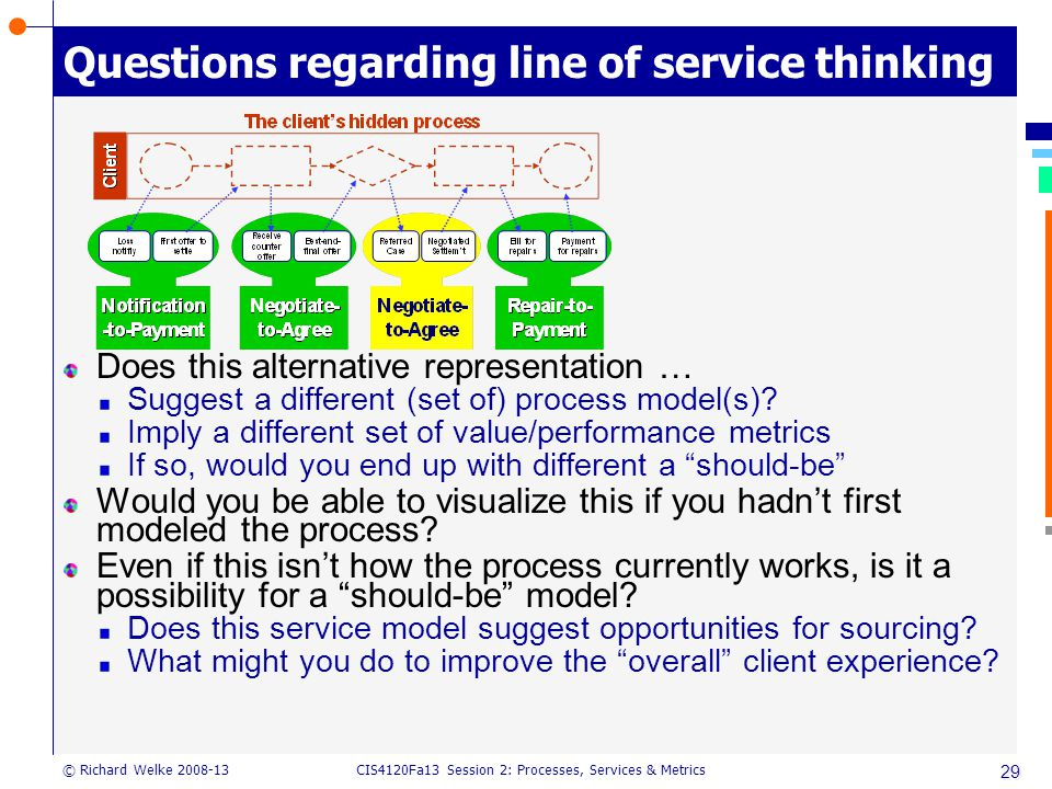 CIS4120Fa13 Session 2: Processes, Services & Metrics © Richard Welke 2008-13 29 Questions regarding line of service thinking Does this alternative representation … Suggest a different (set of) process model(s).