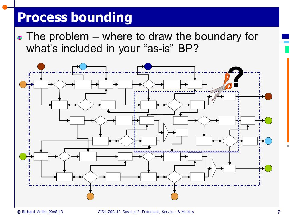 CIS4120Fa13 Session 2: Processes, Services & Metrics © Richard Welke 2008-13 7 Process bounding The problem – where to draw the boundary for what's included in your as-is BP.
