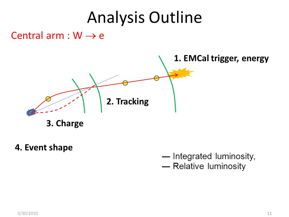 Analysis Outline ― Integrated luminosity, ― Relative luminosity 1. EMCal trigger, energy 2. Tracking 3. Charge 4. Event shape 3/30/201011 Central arm