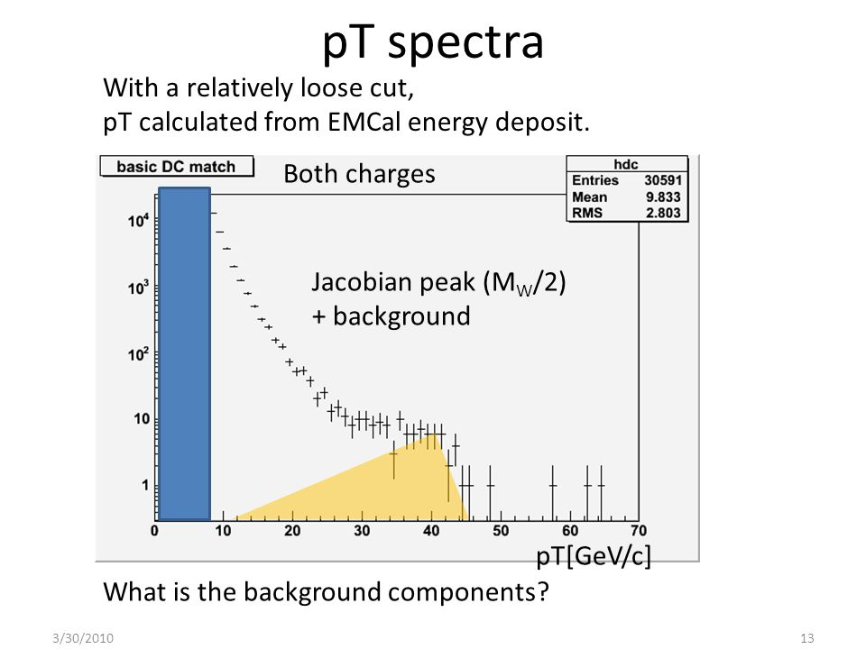 pT spectra 3/30/201013 What is the background components.